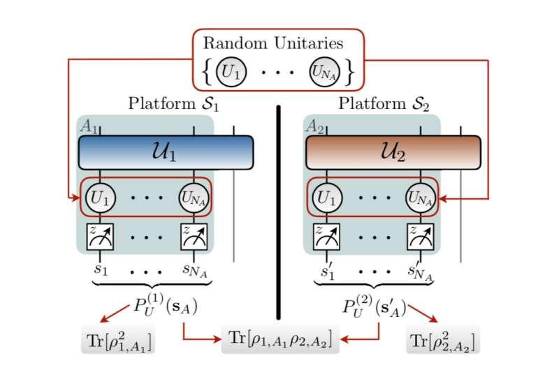 APS Tip Sheet: Improving quantum information processing