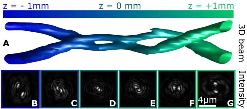 ARCNL researchers report on helical soft-X-ray beams