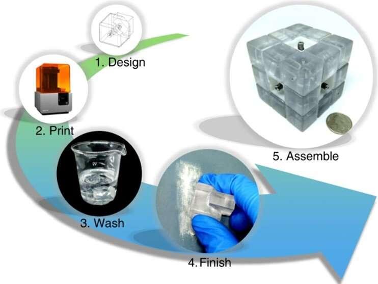 A Rubik's microfluidic cube