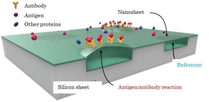 A semiconductor chip detects antigen concentrations at 1 parts per quadrillion molar mass