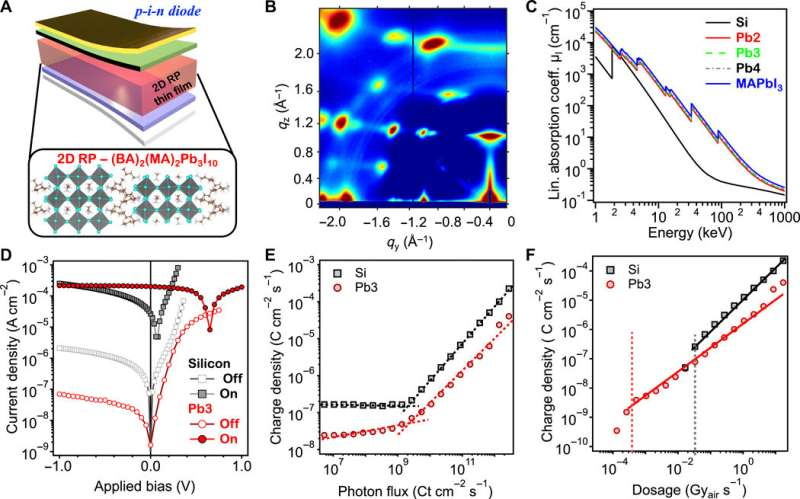 A sensitive and robust thin-film x-ray detector using 2D layered perovskite diodes