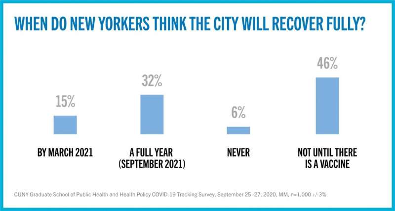 As New Yorkers prepare to vote, COVID-19 stays top-of-mind