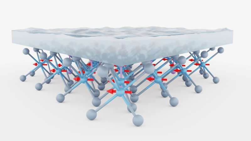 A strategy to modulate the magnetic anisotropy of ultra-thin ferromagnets