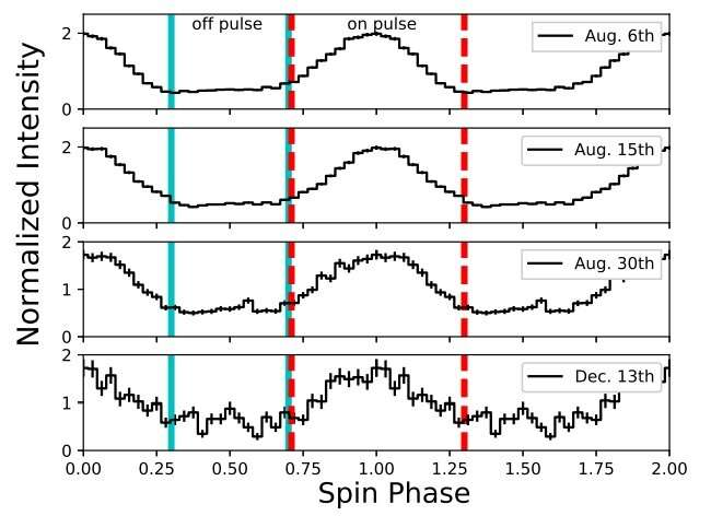 Astronomers explore properties of the high-magnetic field pulsar PSR J1119−6127