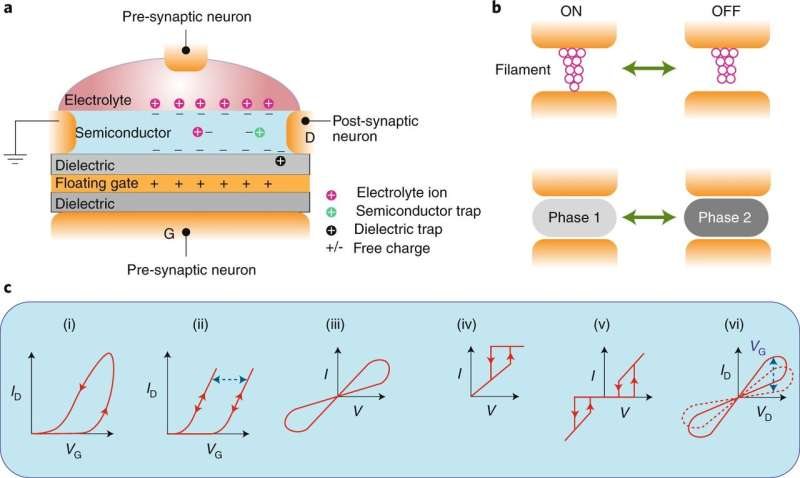 A survey of emerging neuromorphic devices and architectures enabled by nanomaterials