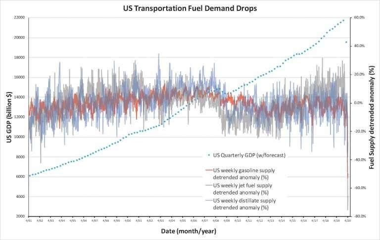 Atmospheric scientist finds U.S. carbon dioxide emissions have dropped to unprecedented levels during pandemic