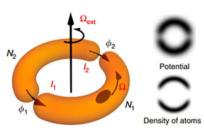 Atomtronic device could probe boundary between quantum, everyday worlds