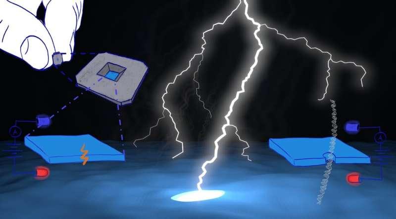 A tool to democratize nanopore research