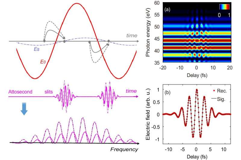 Attosecond interferometry in time-energy domain