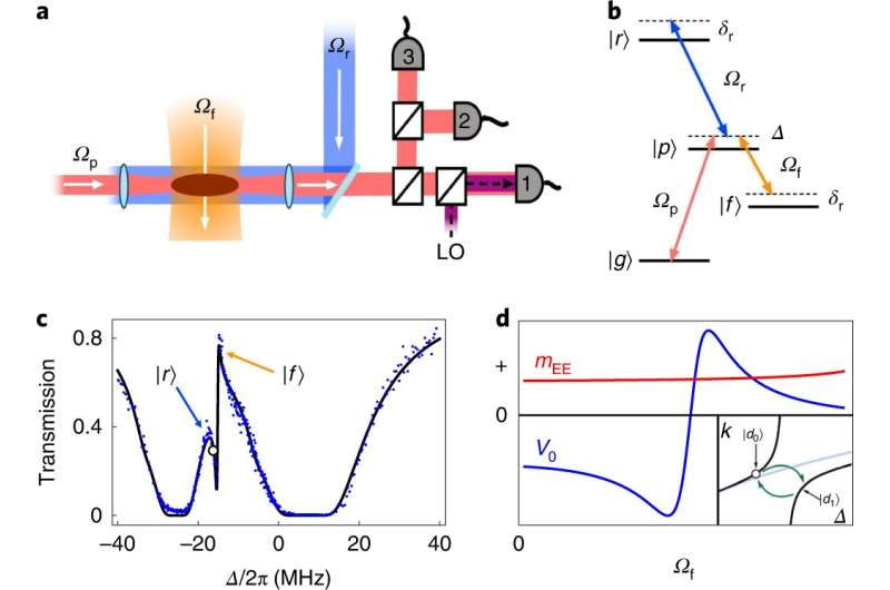 A way to make photons repel each other in an ultracold atomic gas