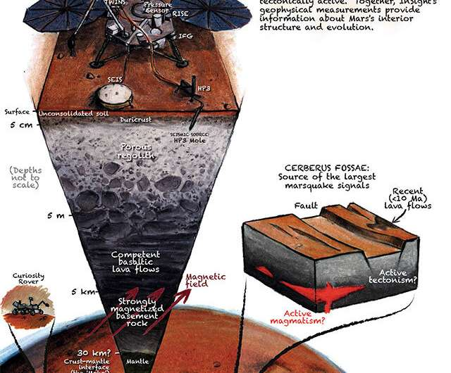 A year of surprising science from NASA's InSight Mars mission