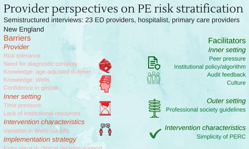 Barriers exist to using risk stratification tools to evaluate pulmonary embolism in the ED