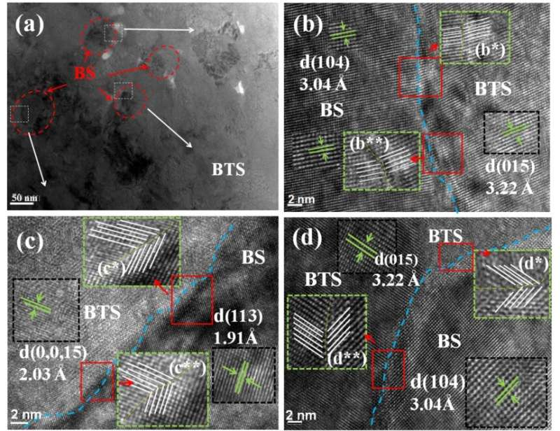 Better thermoelectric properties achieved in n-type composite