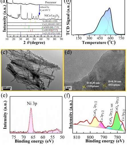 Bimetallic catalyst helps to synthesize tunable imines and secondary amines