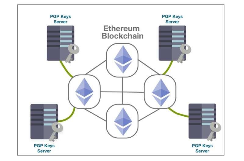 BlockPGP: A new blockchain-based PGP management framework