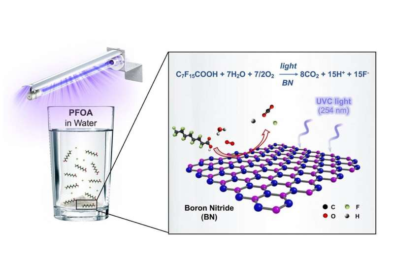 Boron nitride destroys PFAS 'forever' chemicals PFOA, GenX