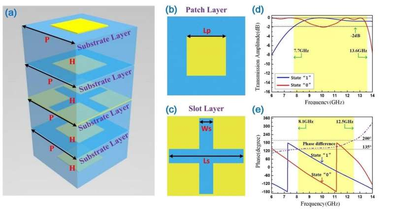 Broadband transmission-type coding metasurface for electromagnetic beam forming and scanning