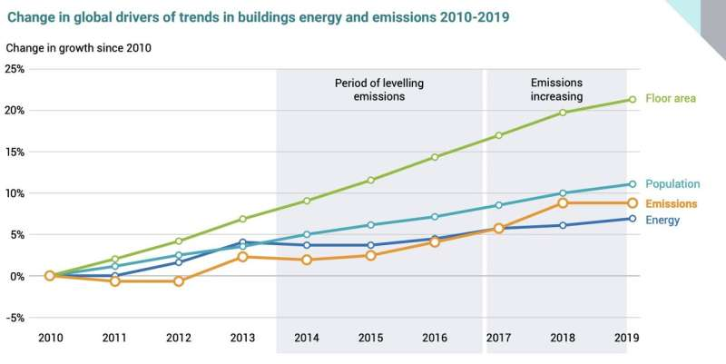 Buildings-related CO2 emissions hit record high: UN