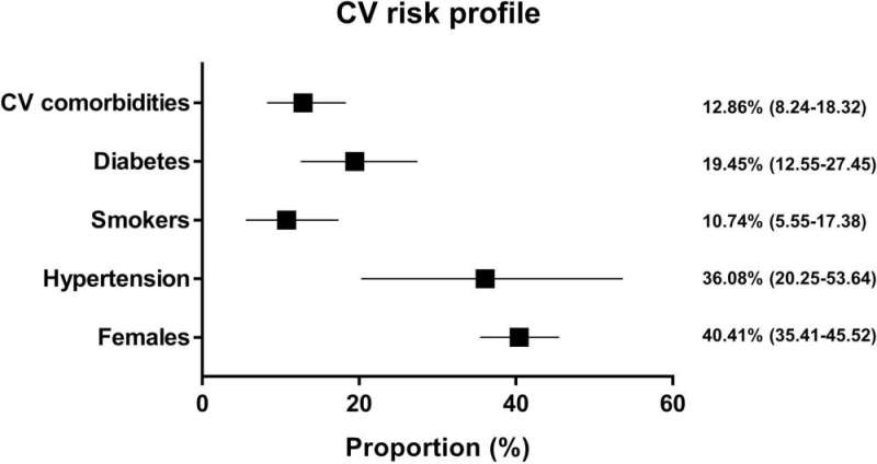 Cardiovascular risk factors tied to COVID-19 complications and death