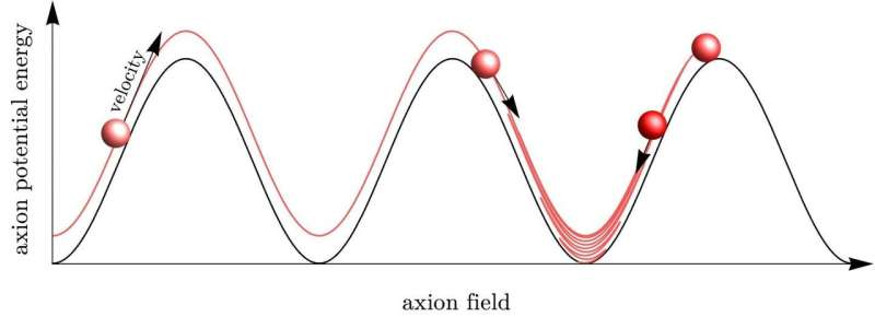 Case for axion origin of dark matter gains traction