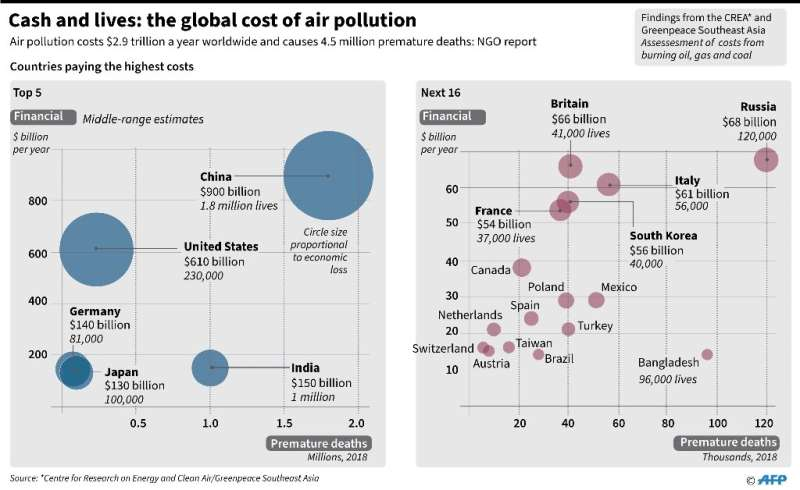 Cash and lives: the global cost of air pollution