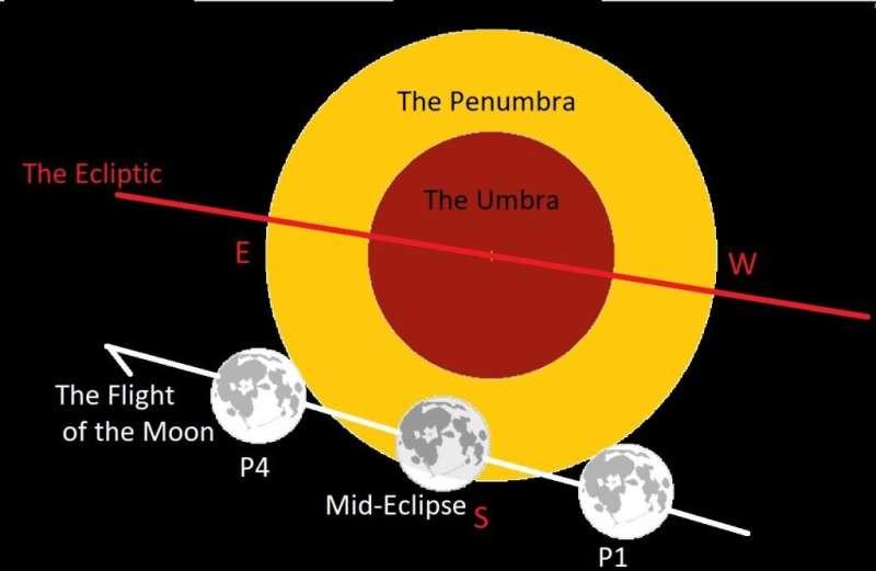 Catch Monday morning's subtle lunar eclipse