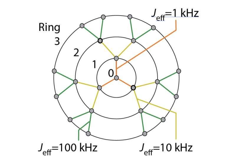 CCNY physicists shed light on the nanoscale dynamics of spin thermalization