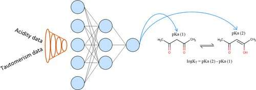 Chemists teach neural networks to predict properties of compounds