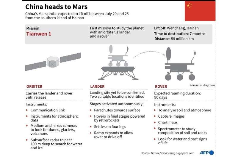 China heads to Mars
