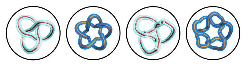 'Classified knots': uOttawa researchers create optical framed knots to encode information