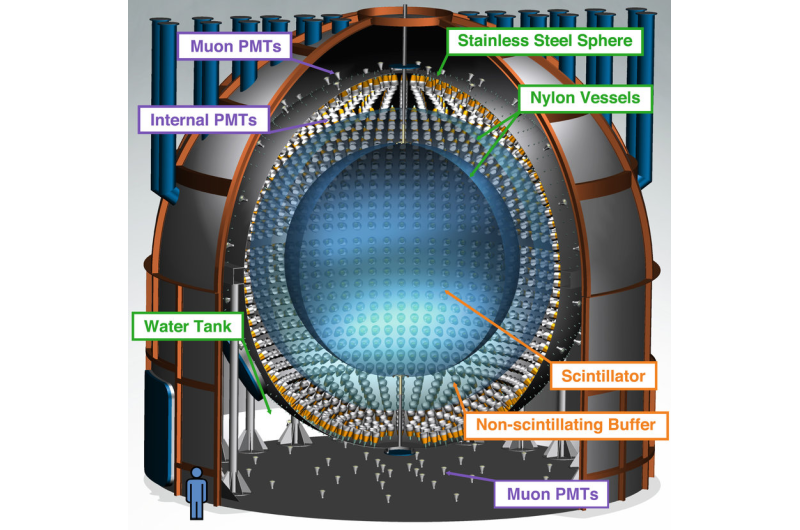 CNO fusion neutrinos from the sun observed for the first time
