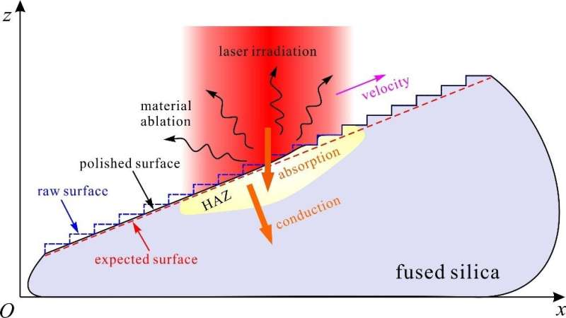 CO2 laser ablation leads A novel path to customized continuous fused silica surfaces