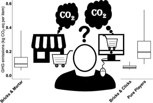 Comparing greenhouse gas footprints of online versus traditional shopping