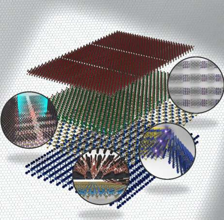 Comprehensive review of heterogeneously integrated 2D materials