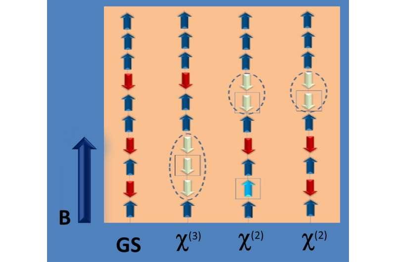 Condensed matter: Bethe strings experimentally observed