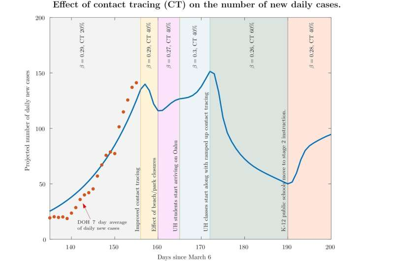 Control COVID-19 curve, don't crush it, research says