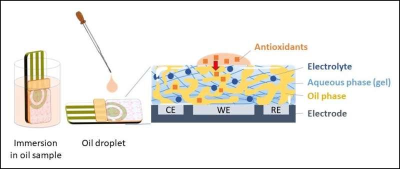 Convenient antioxidant capacity measurement of food