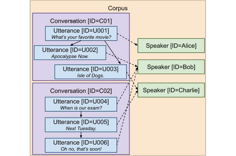 ConvoKit: An open-source toolkit to aid the analysis of conversations