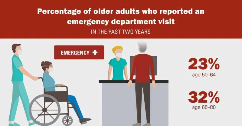 Costs, COVID-19 risk and delays top older adults' concerns about seeking emergency care