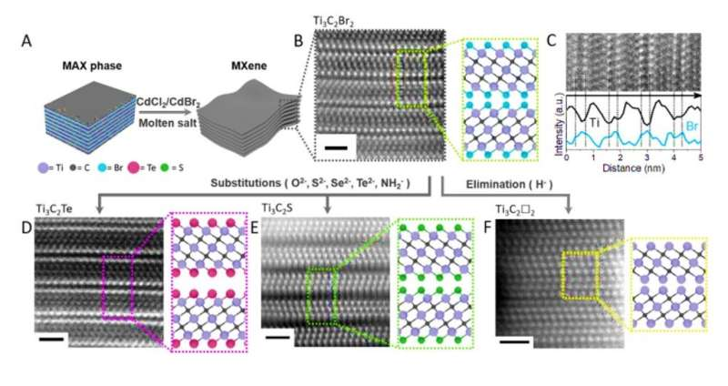 Covalent surface modifications and superconductivity of MXene
