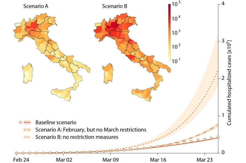 COVID-19 -- Impact of containment measures in Italy: 200,000 hospitalizations avoided in March