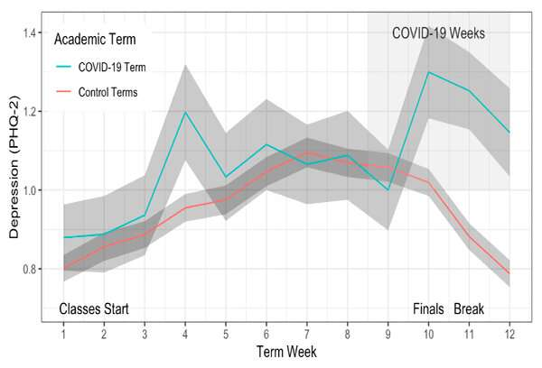COVID-19 increased anxiety, depression for already stressed college students