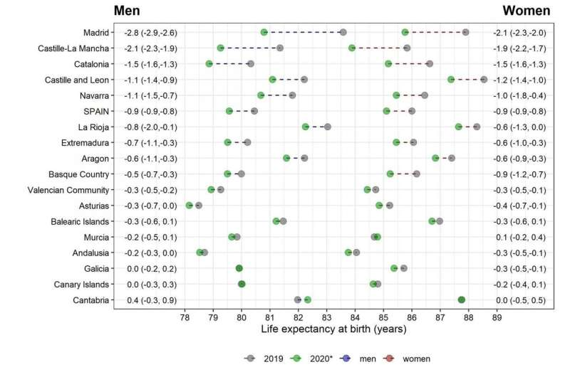 COVID leads to measurable life expectancy drop in Spain, study finds