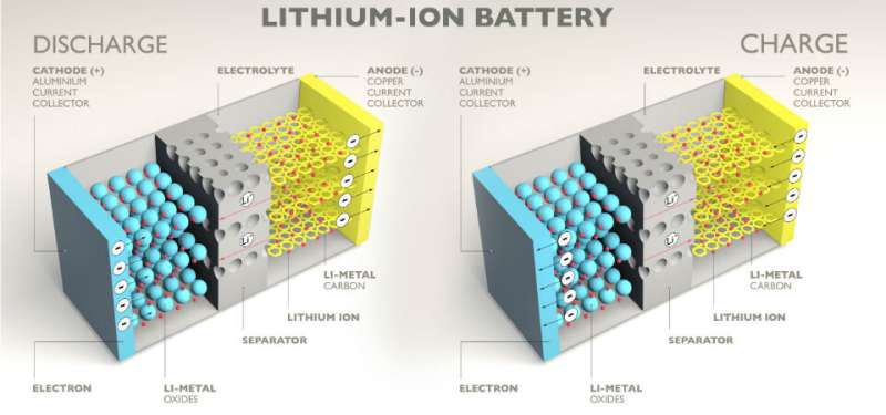 Creating the next generation of Li ion batteries – new research