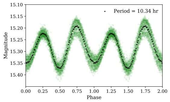 CXOGBS J175553.2-281633 is a cataclysmic variable, study finds