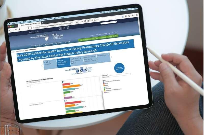 Dashboard reveals COVID-19's impact on Californians' jobs, mental health
