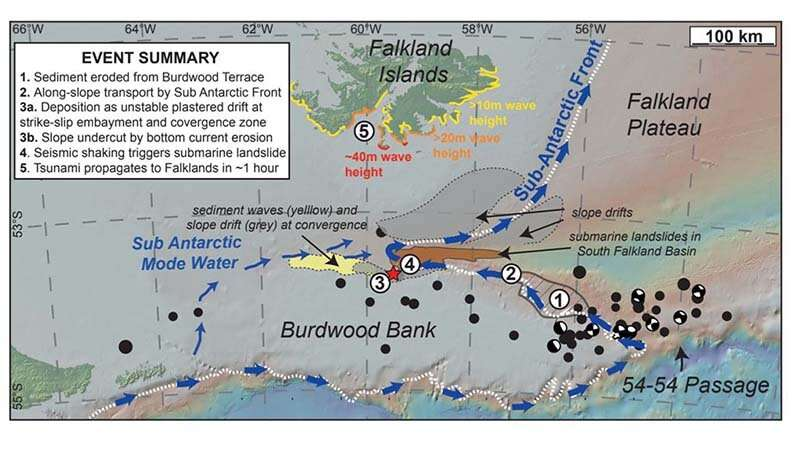 Deep-ocean conveyor belt current creates tsunami risk for Falkland Islands