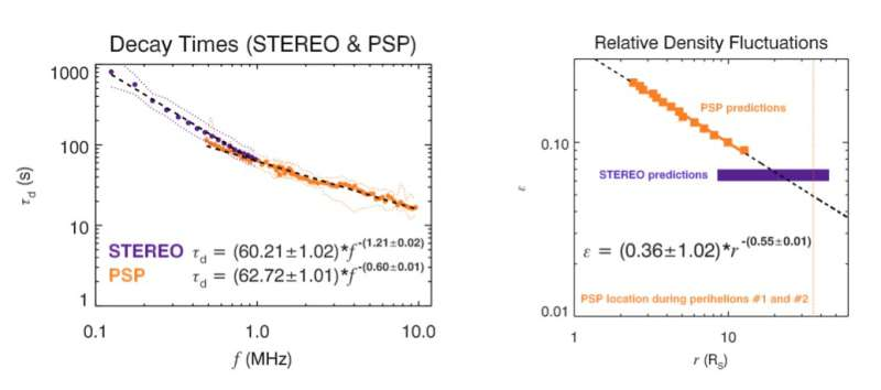 Density Fluctuations in the Solar Wind Based on Type III Radio Bursts Observed by Parker Solar Probe