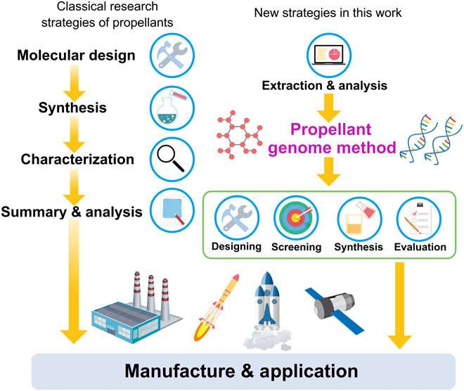 Designing high-performance hypergolic propellants for space rockets based on the materials genome