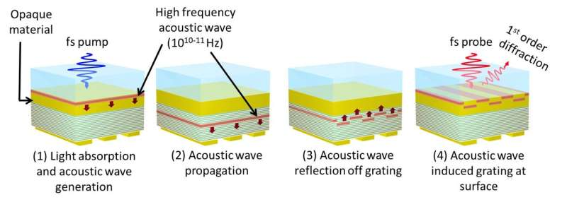 Detecting hidden nanostructures by converting light into sound